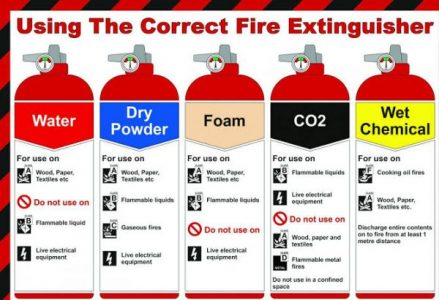 Types of Fire Extinguisher and Fire Classes in Pakistan
